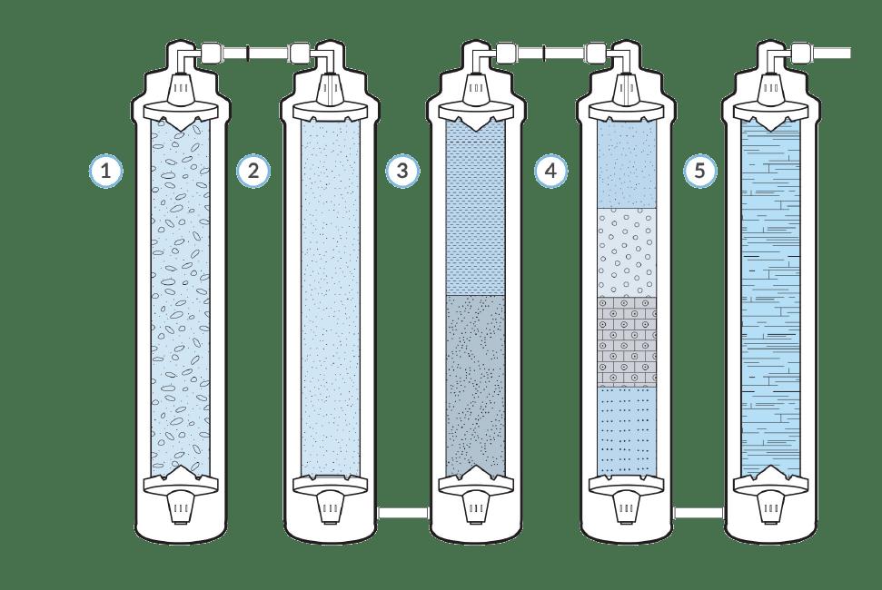 Flowline Filters